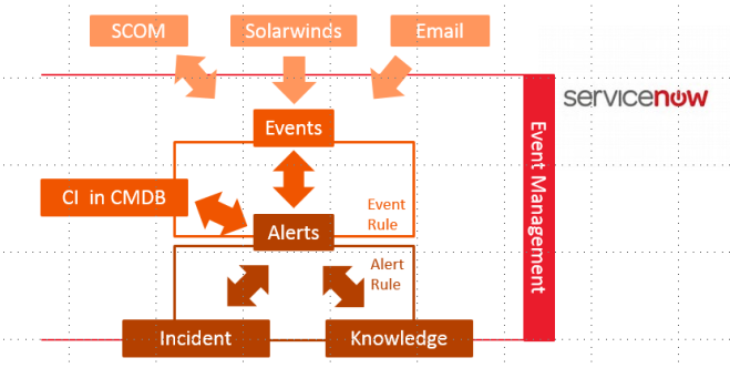 EventManagement Overview
